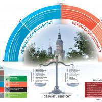 Haushalt 2019 Bad Windsheim, Grafik: Stadt Bad Windsheim